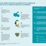 El 87% de las empresas españolas considera que deberían promover activamente hábitos saludables en el lugar de trabajo