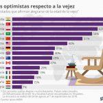 Los españoles, entre los menos optimistas respecto a su vejez