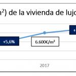 El precio de la vivienda de lujo en España creció un 3% interanual en 2018 hasta los 6.800 euros/m2