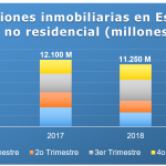 Las inversiones inmobiliarias no residenciales movieron 2.900 millones en el tercer trimestre
