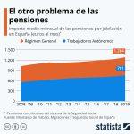 Subida de pensiones España