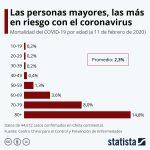 Las personas mayores, las más en riesgo con el Coronavirus