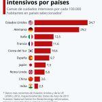 Las camas de cuidados intensivos por países