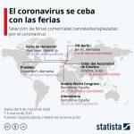 Ferias comerciales y coronavirus