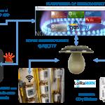 La primera tecnología LoRaWAN para contadores de agua y gas