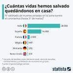 ¿Cuántas vidas hemos salvado quedándonos en casa ?