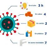 ¿Cuánto sobrevive el coronavirus Sars-Cov-2 (Covid-19) en las superficies de la Industria Alimentaria?