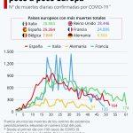 El coronavirus abandona poco a poco Europa Occidental