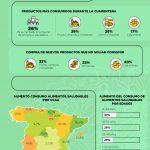 Así ha cambiado el hábito de consumo saludable de los españoles durante la cuarentena