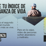 """UDP lanza un nuevo indicador social, la """"Desesperanza de vida"""""""
