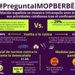 Dos terceras partes de la población española se manifiesta intranquila ante la idea de retomar sus actividades cotidianas tras el confinamiento