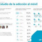 Los españoles dedican una media de 4h y 10 minutos al día a su móvil