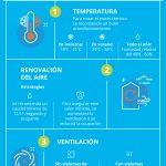 Consejos para Mejorar la Calidad del Aire en Edificios y Locales