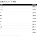 Los españoles tienen una intensa vida online, les gusta estar informados del clima, el deporte, y presentan hábitos de consumo bien definidos