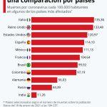 Muertes por coronavirus cada 100.000 habitantes: una comparación entre países