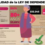 """Más de 375.000 personas con Dependencia están a la espera de los 567 millones de euros que se tienen que """"materializar"""" en los PGE"""