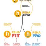 REHAGIRONA crea REHAFIT y REHAPRO, dos nuevas marcas para aportar más valor y facilitar la segmentación de sus productos