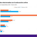 Se disparan las consultas relacionadas con la educación online