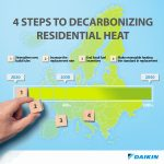 Daikin unveils the 4-step guide to decarbonizing our homes