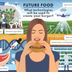 No lives at steak, IDTechEx Predicts How Your Food Will be Made in the Future