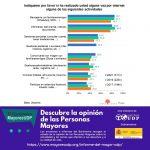 El uso de Internet entre las Personas Mayores de 65 años sigue aumentando, según el nuevo informe del Barómetro MayoresUDP