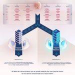 Primer paso hacia un gran Data Lake sanitario para situar España a la vanguardia en investigación clínica